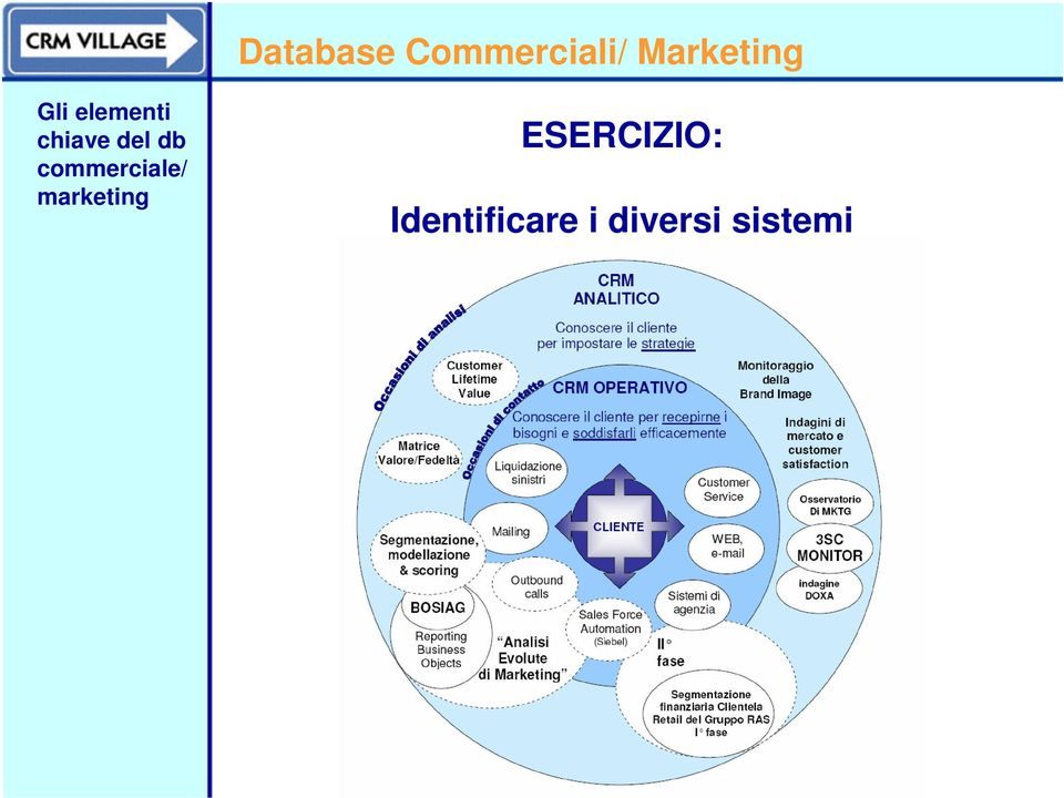 marketing ESERCIZIO: Identificare i
