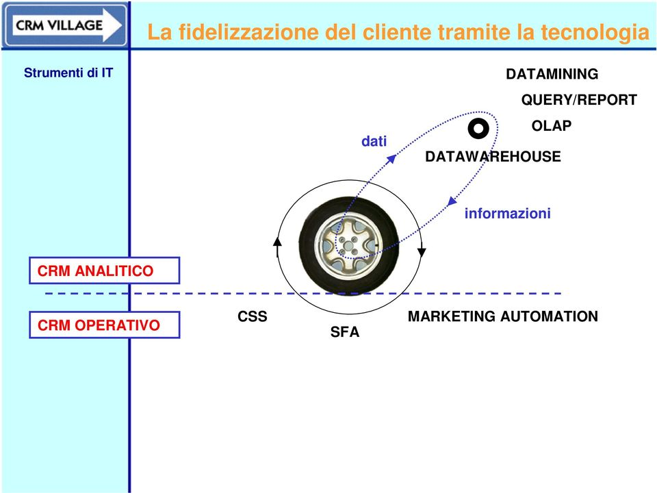 QUERY/REPORT OLAP DATAWAREHOUSE informazioni