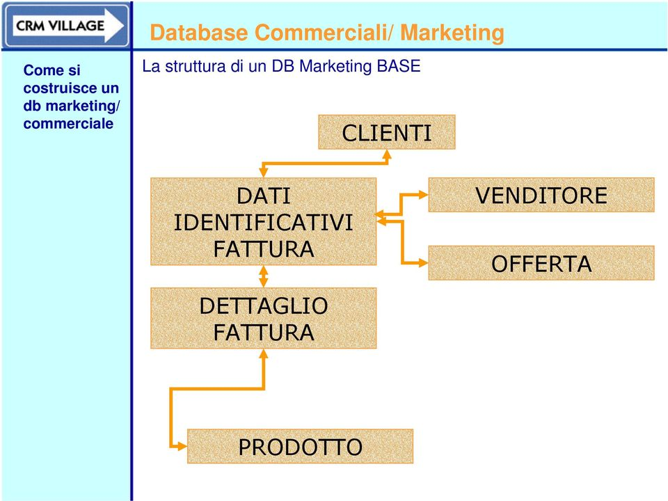 Database Commerciali/