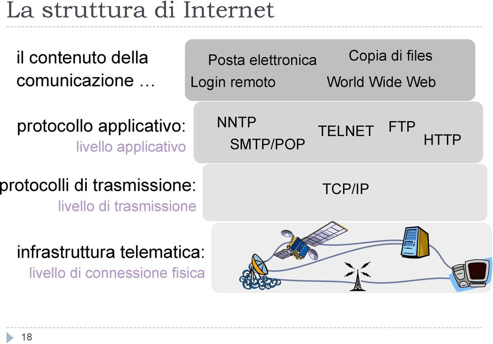 applicativo NNTP SMTP/POP TELNET FTP HTTP protocolli di trasmissione: livello