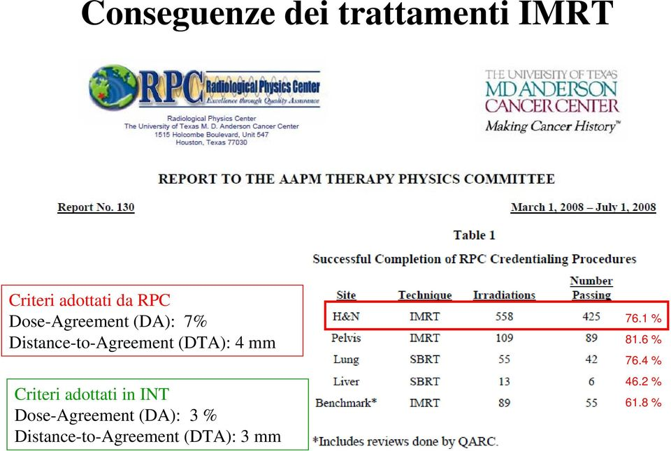 Criteri adottati in INT Dose-Agreement (DA): 3 %