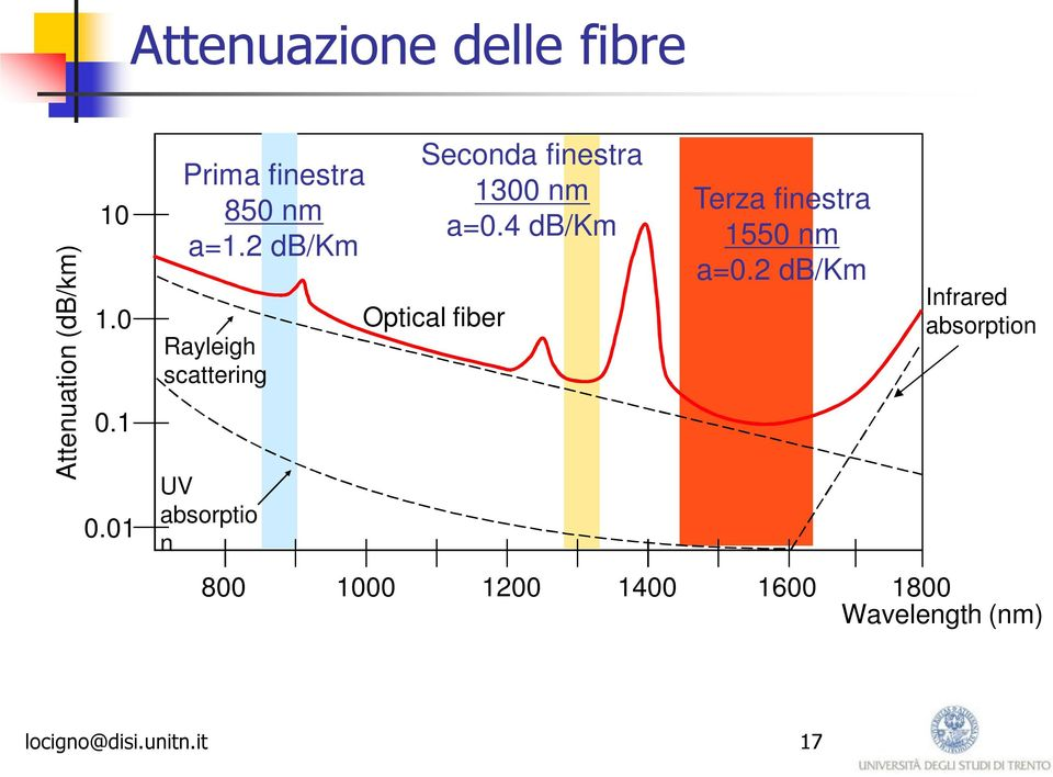 2 db/km Rayleigh scattering UV absorptio n Seconda finestra 1300 nm a=0.