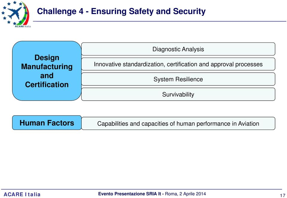 certification and approval processes System Resilience Survivability