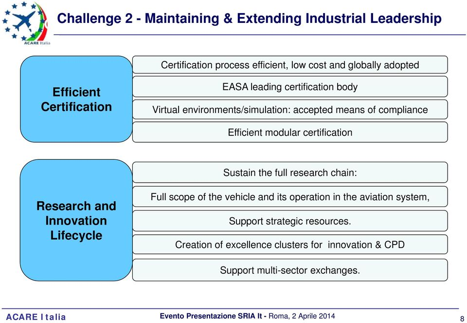 modular certification Sustain the full research chain: Research and Innovation Lifecycle Full scope of the vehicle and its operation in