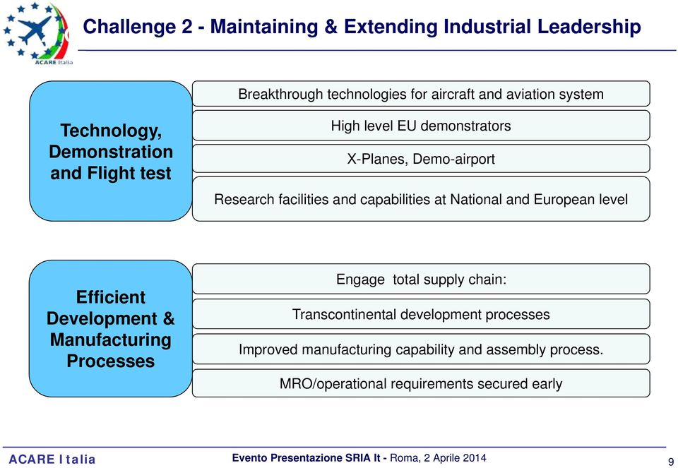 and capabilities at National and European level Efficient Development & Manufacturing Processes Engage total supply chain: