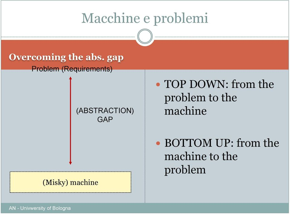(ABSTRACTION) GAP TOP DOWN: from the problem to the