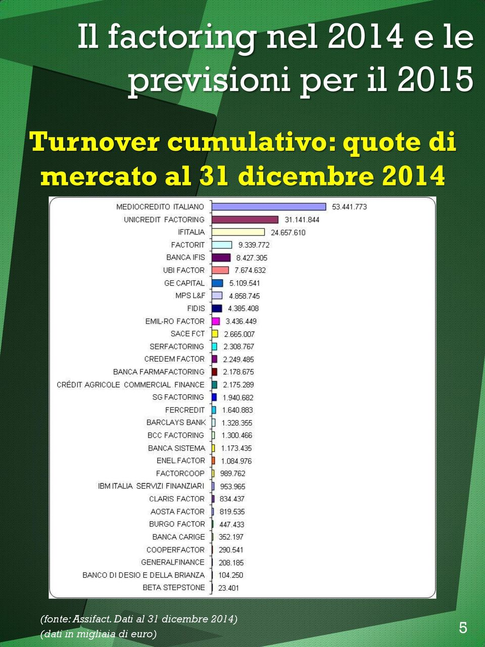 al 31 dicembre 2014 (fonte: Assifact.