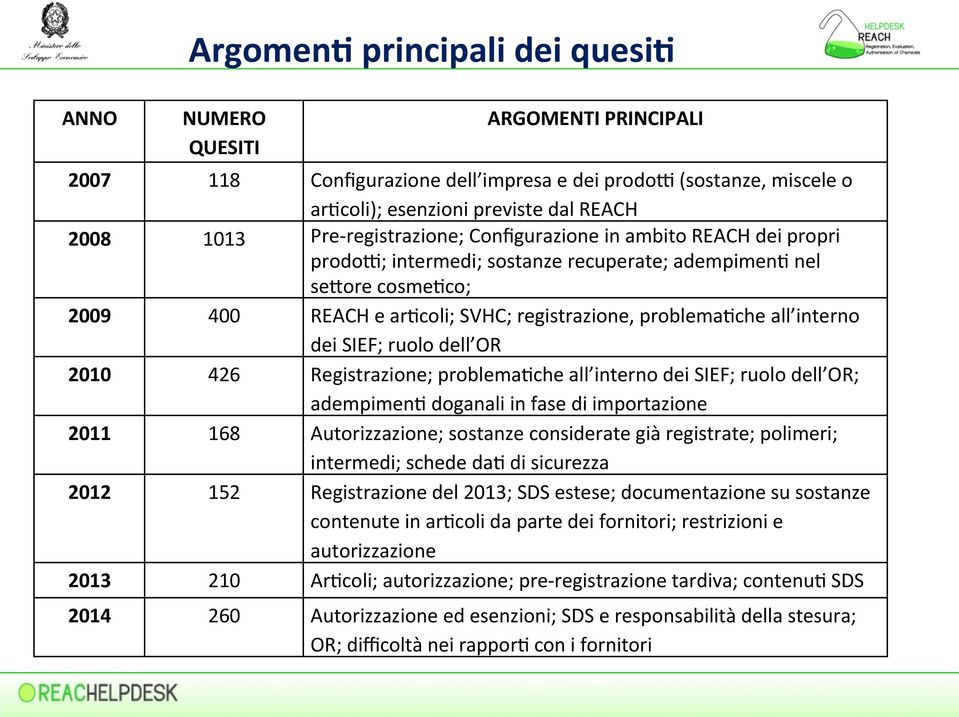ore cosme,co; 2009 400 REACH e ar,coli; SVHC; registrazione, problema,che all interno dei SIEF; ruolo dell OR 2010 426 Registrazione; problema,che all interno dei SIEF; ruolo dell OR; adempimen,