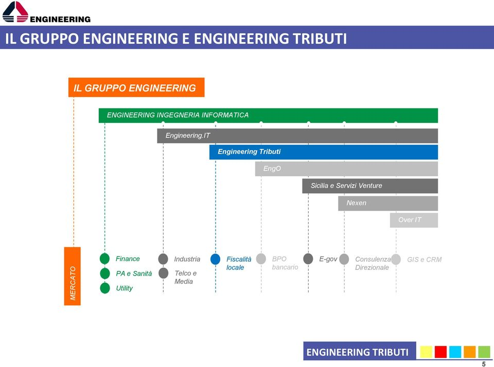 IT Engineering Tributi EngO Sicilia e Servizi Venture Nexen Over IT