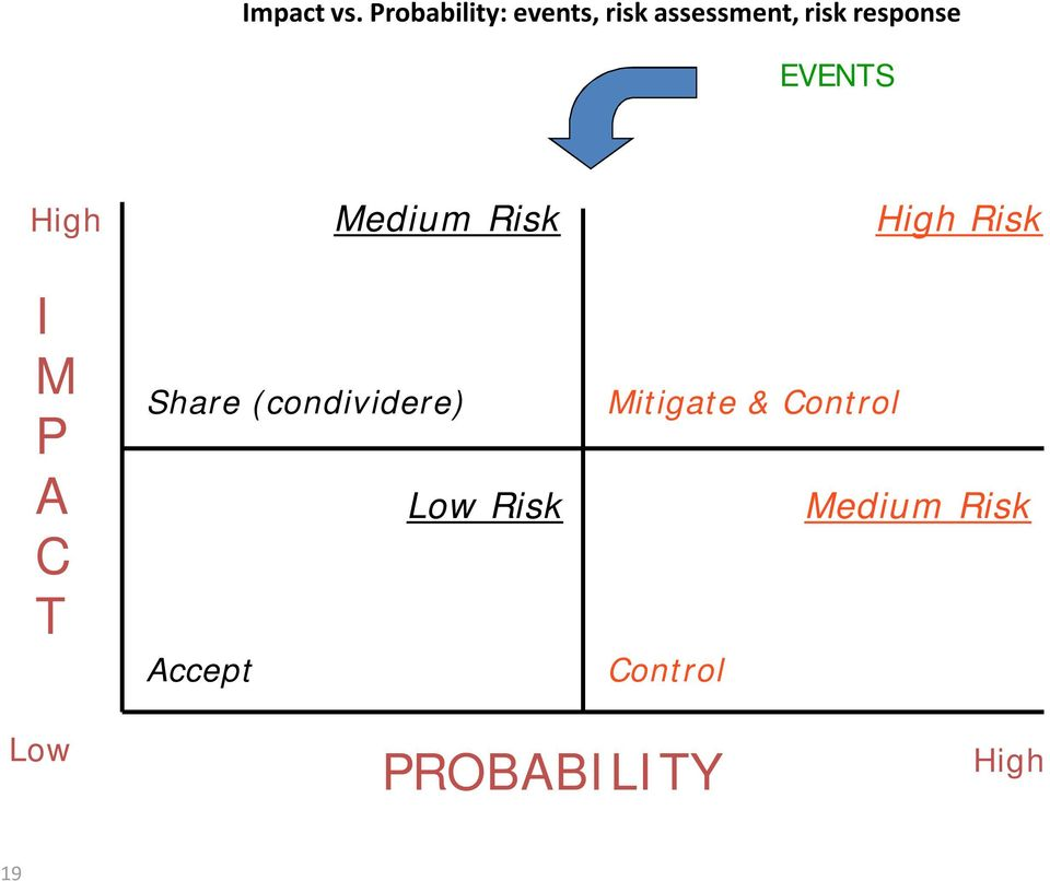 EVENTS High I M P A C T Medium Risk Share