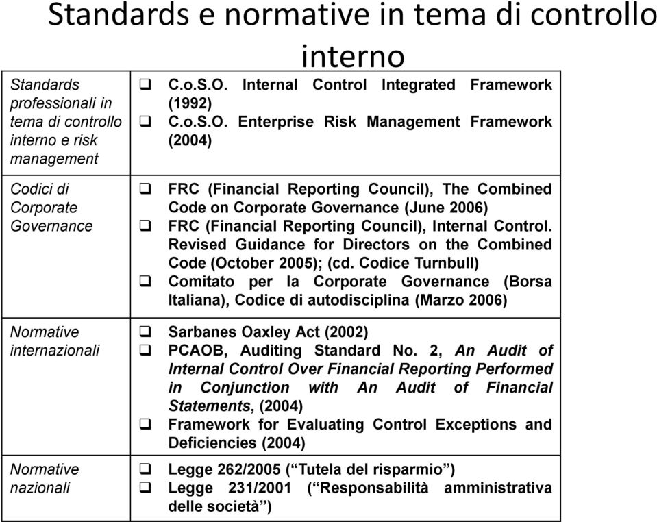 Enterprise Risk Management Framework (2004) Codici di Corporate Governance Normative internazionali Normative nazionali q FRC (Financial Reporting Council), The Combined Code on Corporate Governance