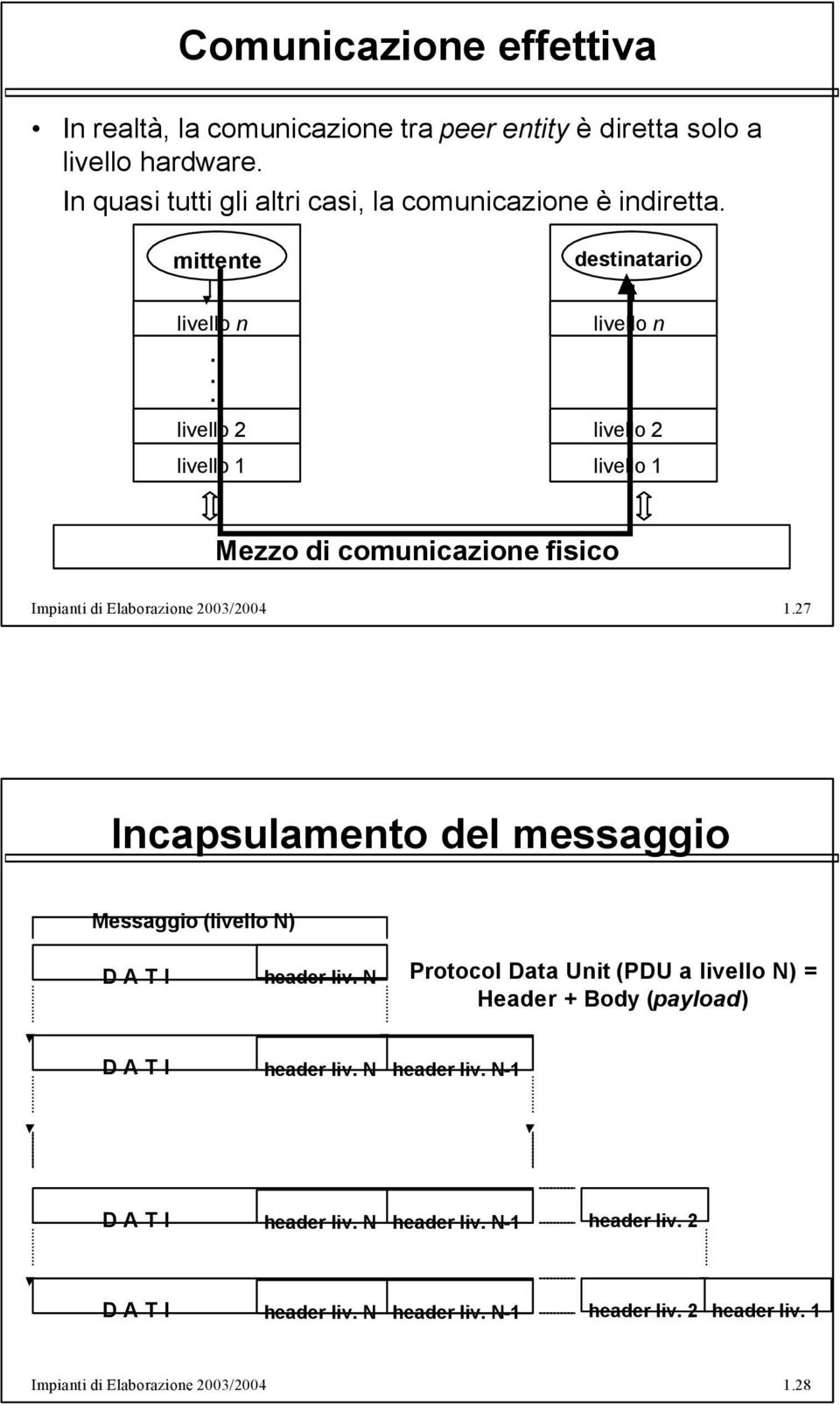 127 Incapsulamento del messaggio Messaggio (livello N) D A T I header liv N Protocol Data Unit (PDU a livello N) = Header + Body (payload) D A T I header liv
