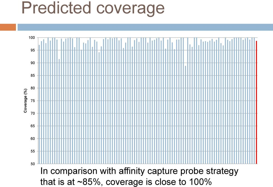 comparison with affinity capture probe