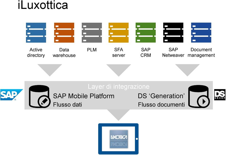 management Layer di integrazione SAP Mobile