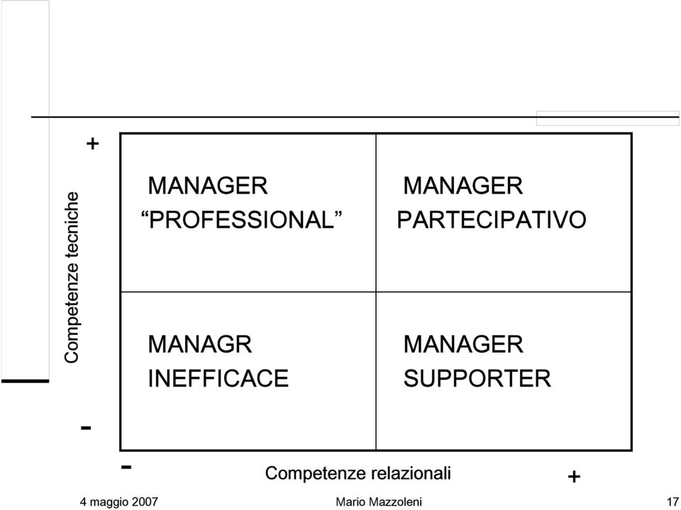 PARTECIPATIVO MANAGER SUPPORTER - -