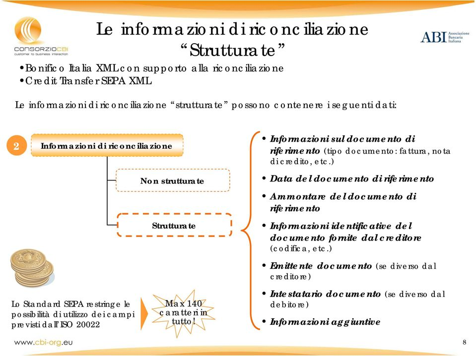 ) Data del documento di riferimento Ammontare del documento di riferimento Informazioni identificative del documento fornite dal creditore (codifica, etc.