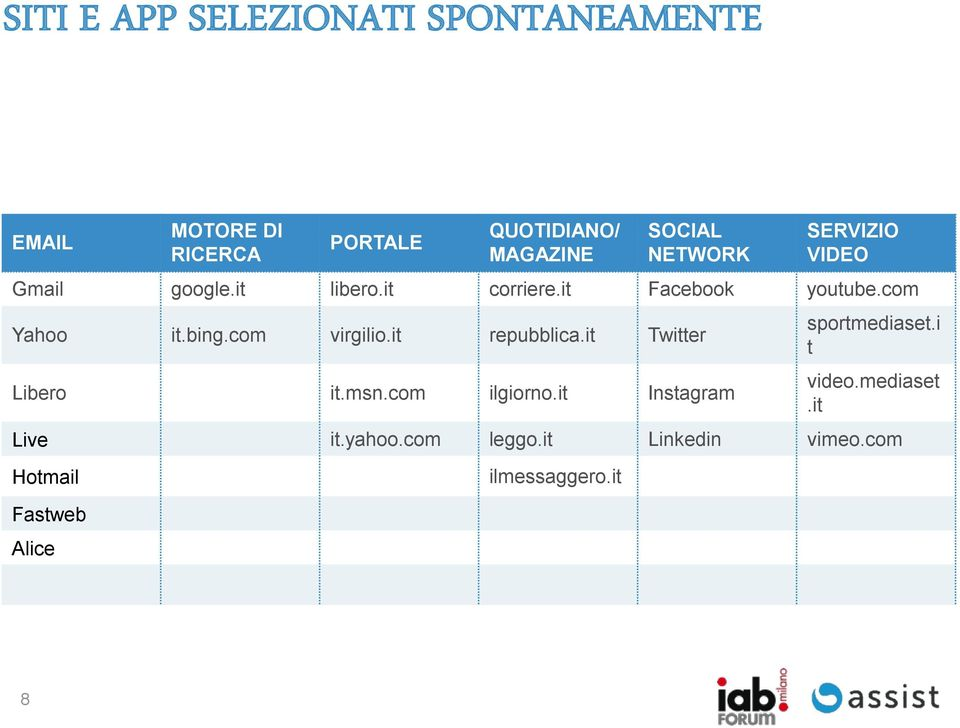 com virgilio.it repubblica.it Twitter Libero it.msn.com ilgiorno.it Instagram sportmediaset.