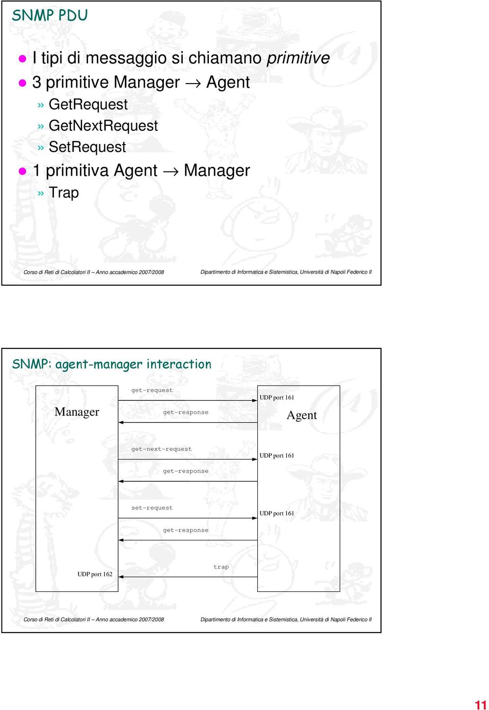agent-manager interaction Manager get-request get-response UDP port 161 Agent