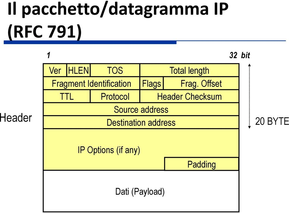 Offset TTL Protocol Header Checksum Source address