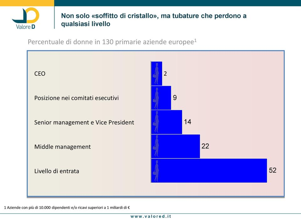 comitati esecutivi 9 Senior management e Vice President 14 Middle management 22