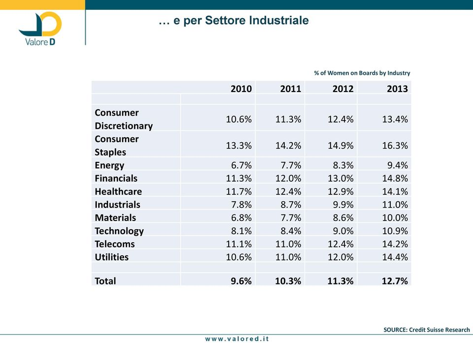 8% Healthcare 11.7% 12.4% 12.9% 14.1% Industrials 7.8% 8.7% 9.9% 11.0% Materials 6.8% 7.7% 8.6% 10.0% Technology 8.1% 8.