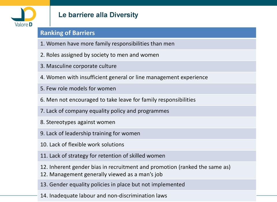 Lack of company equality policy and programmes 8. Stereotypes against women 9. Lack of leadership training for women 10. Lack of flexible work solutions 11.