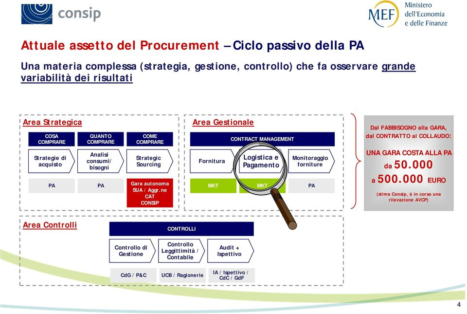 ne CAT CONSIP Area Gestionale Fornitura MKT CONTRACT MANAGEMENT Logistica e Pagamento MKT Monitoraggio forniture PA Dal FABBISOGNO alla GARA, dal CONTRATTO al COLLAUDO: UNA GARA COSTA