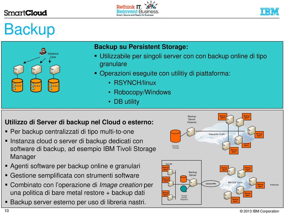 backup, ad esempio IBM Tivoli Storage Manager Persisten t Storage Datacenter VLAN i software per backup online e granulari Gestione semplificata con strumenti software Combinato con l