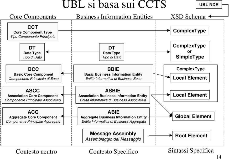 Association Core Component Componente Principale Associativo ASBIE Association Business Information Entity Entità Informativa di Business Associativa Local Element ACC Aggregate Core Component