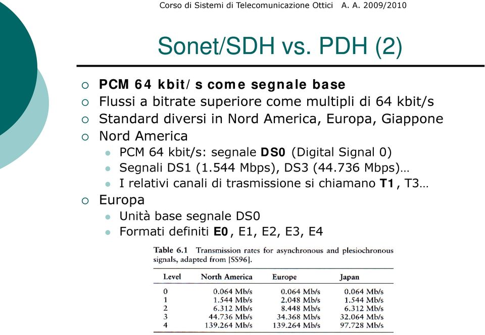 Standard diversi in Nord America, Europa, Giappone Nord America PCM 64 kbit/s: segnale DS0