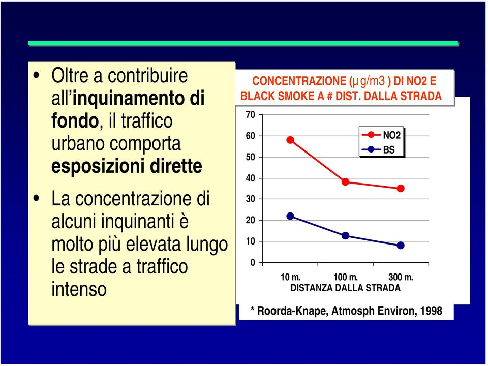 traffico intenso CONCENTRAZIONE (µg/m3 ) DI NO2 E BLACK SMOKE A # DIST.
