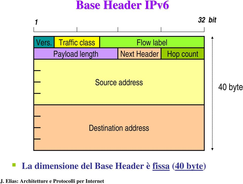 Header Hop count Source address 40 byte