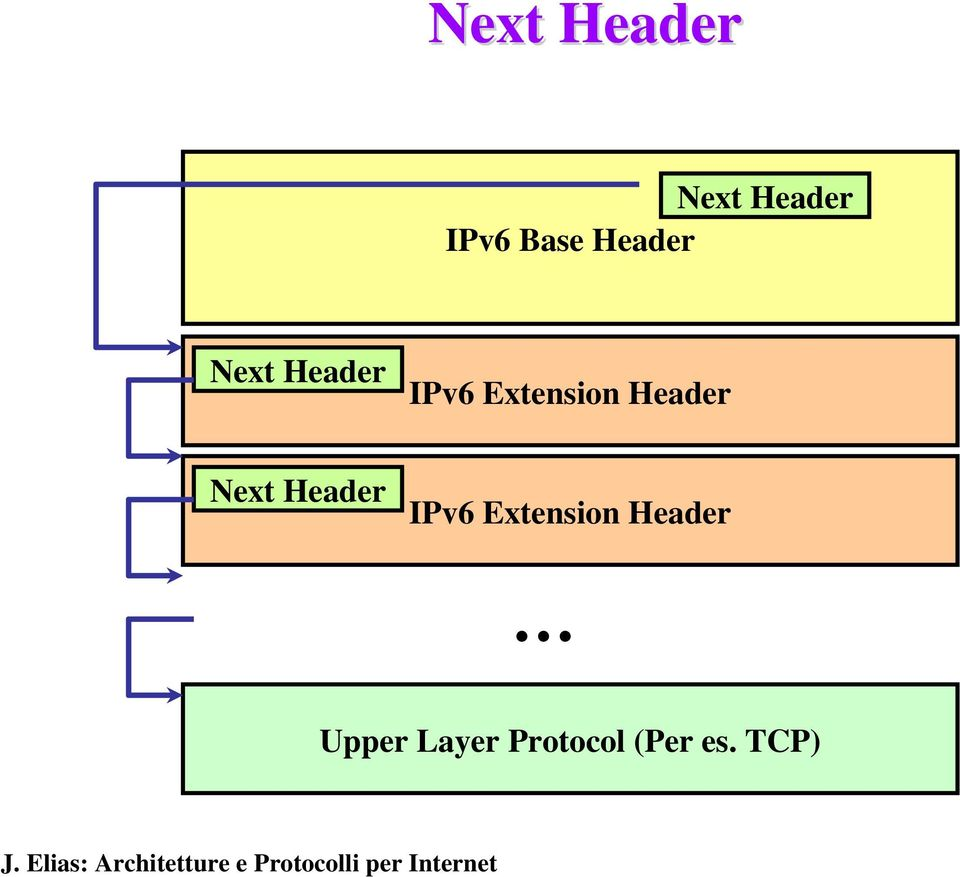 Header Upper Layer Protocol (Per es.