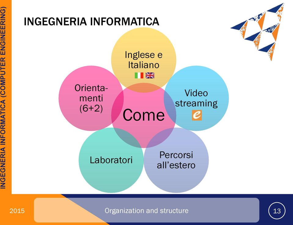 Video streaming Laboratori Percorsi