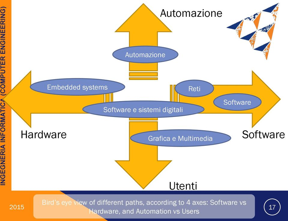 Software Utenti Bird s eye view of different paths,