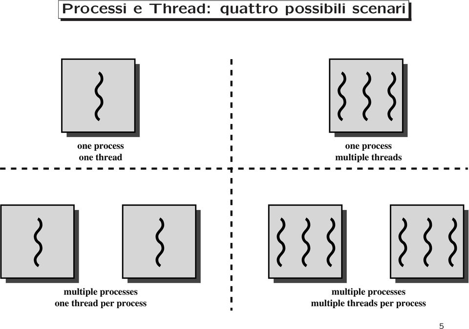 threads multiple processes one thread per