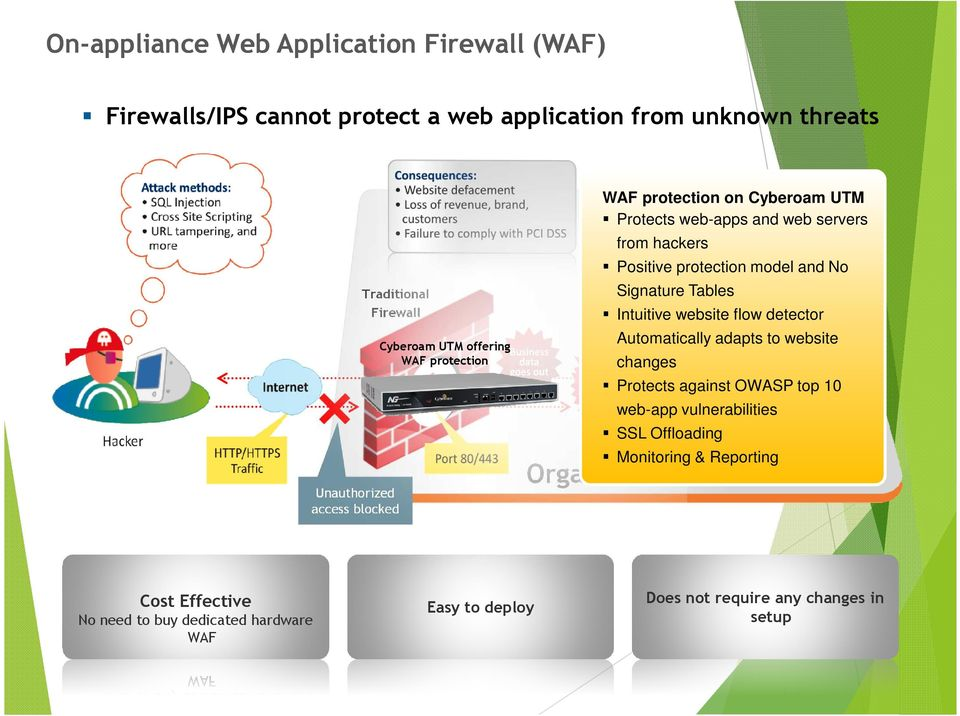 and No Signature Tables Database Server Intuitive website flow detector Automatically adapts to website changes Protects against OWASP top 10 web-app vulnerabilities
