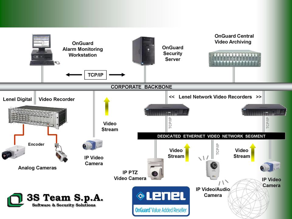 Video Recorders >> Video Stream DEDICATED ETHERNET VIDEO NETWORK SEGMENT Encoder Analog Cameras