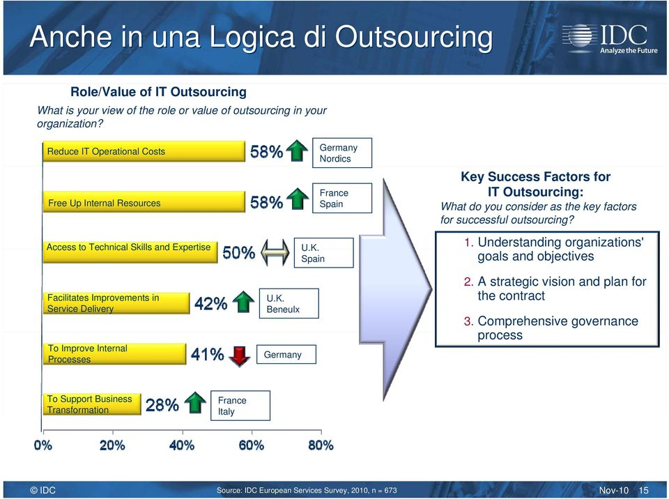 Beneulx Germany U.K. Spain Germany Nordics France Spain Key Success Factors for IT Outsourcing: What do you consider as the key factors for successful outsourcing? 1.