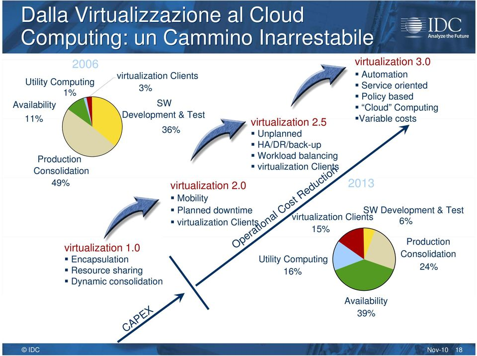 0 Mobility Planned downtime virtualization Clients virtualization 2.