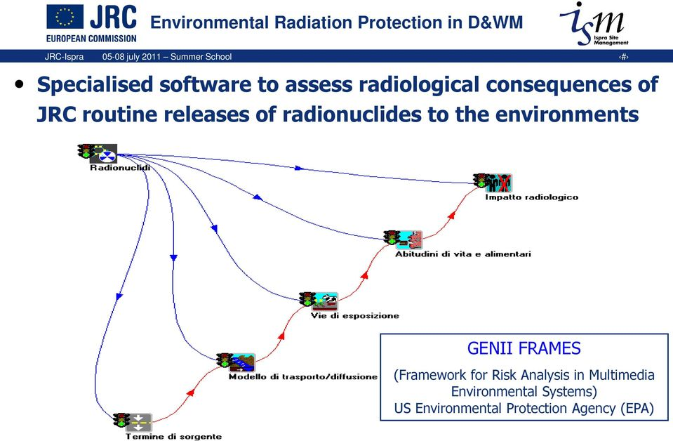 radionuclides to the environments GENII FRAMES (Framework for Risk