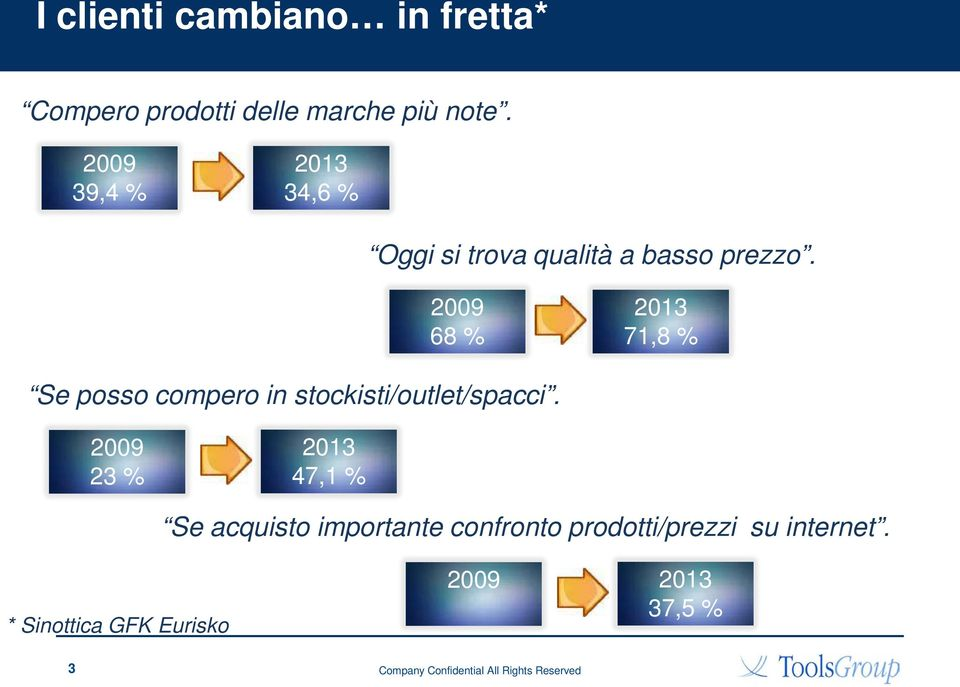 2009 68 % 2013 71,8 % Se posso compero in stockisti/outlet/spacci.
