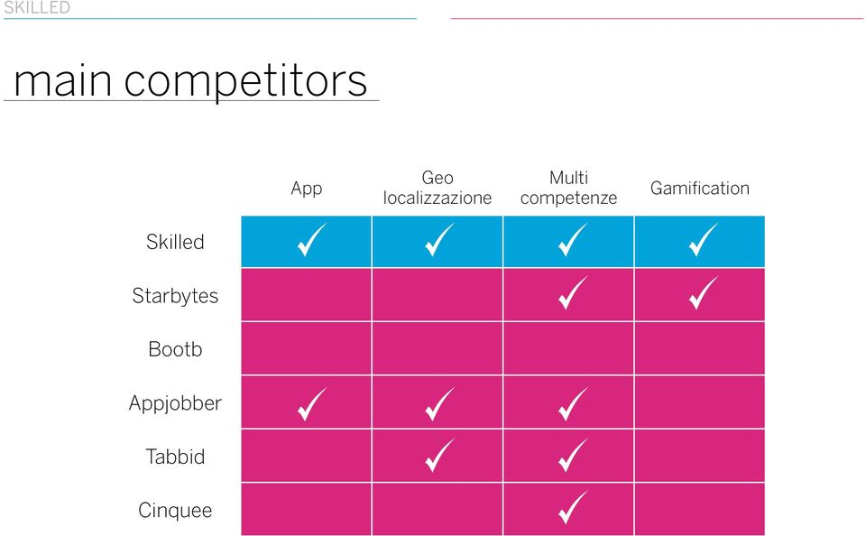 competenze Gamification
