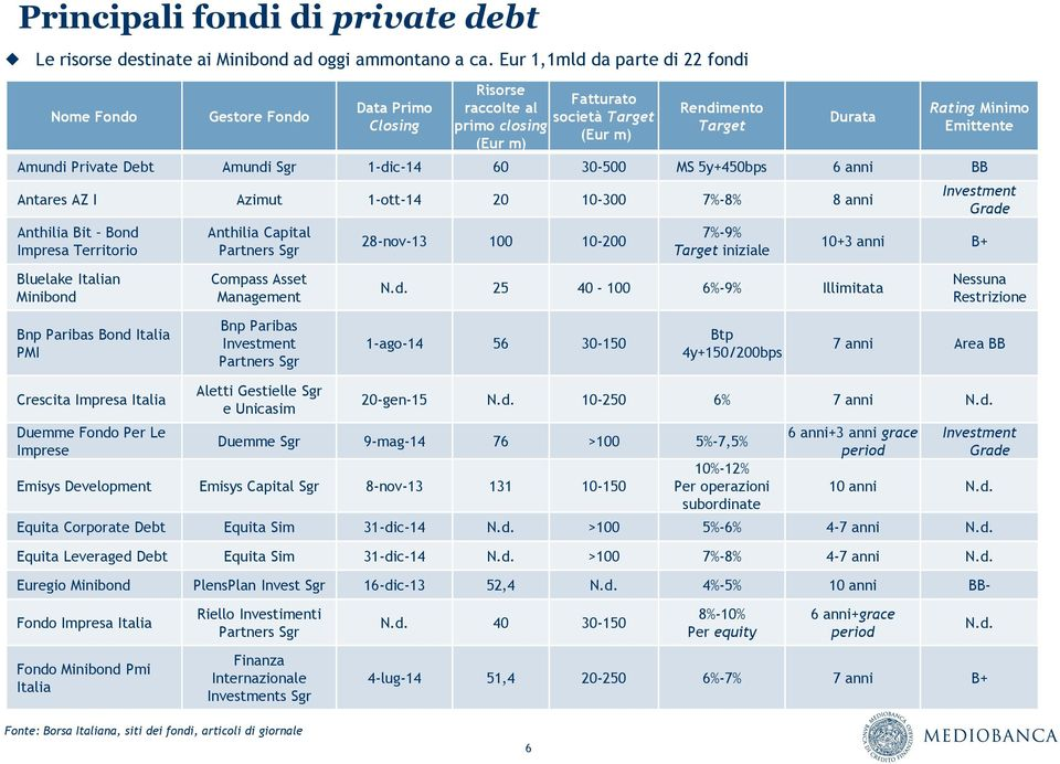 Amundi Private Debt Amundi Sgr 1-dic-14 60 30-500 MS 5y+450bps 6 anni BB Antares AZ I Azimut 1-ott-14 20 10-300 7%-8% 8 anni Anthilia Bit Bond Impresa Territorio Anthilia Capital Partners Sgr