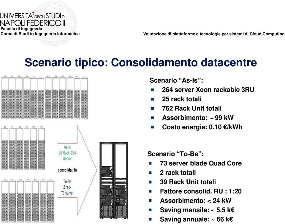10 /kwh Scenario To-Be : 73 server blade Quad Core 2 rack totali 39 Rack Unit totali