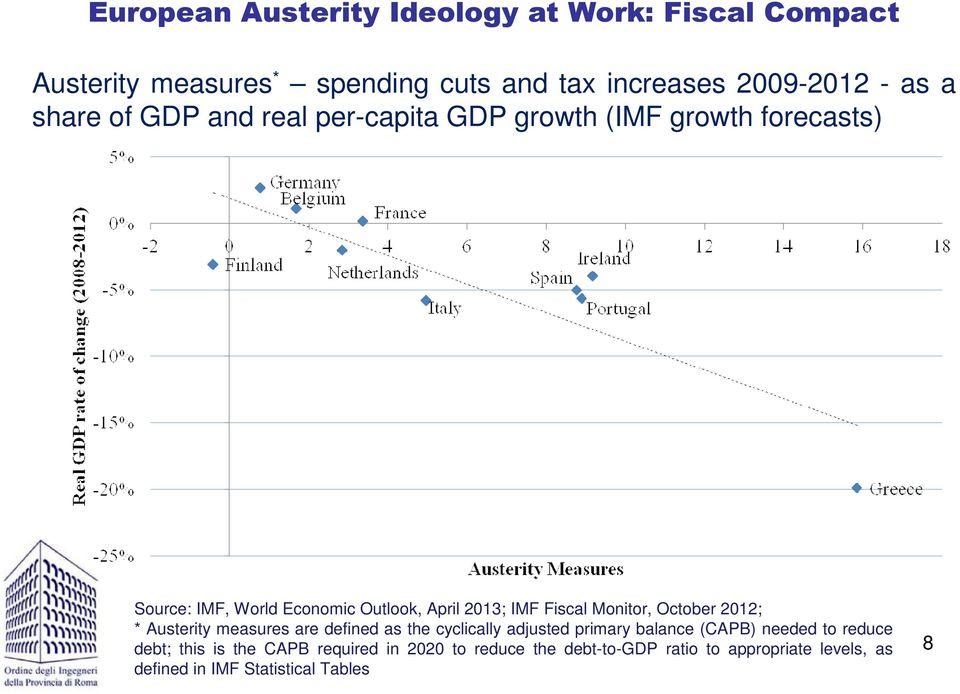 Moitor, October 2012; * Austerity mesures re defied s the cycliclly djusted primry blce (CAPB) eeded to reduce