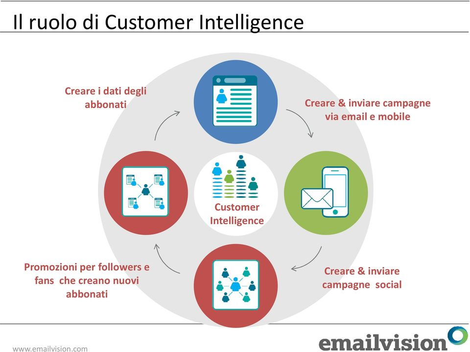Customer Intelligence Promozioniper followers e fans che