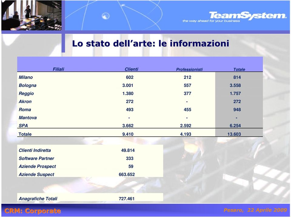 757 Akron 272-272 Roma 493 455 948 Mantova - - - SPA 3.662 2.592 6.254 Totale 9.410 4.