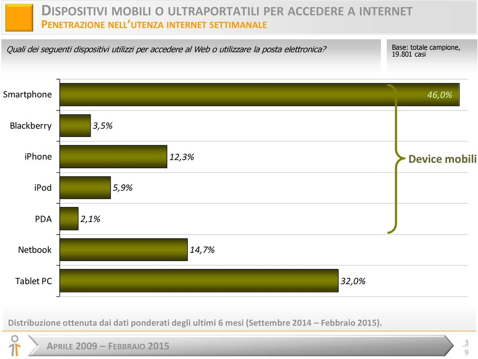 801 casi Smartphone 46,0% Blackberry 3,5% iphone 12,3% Device