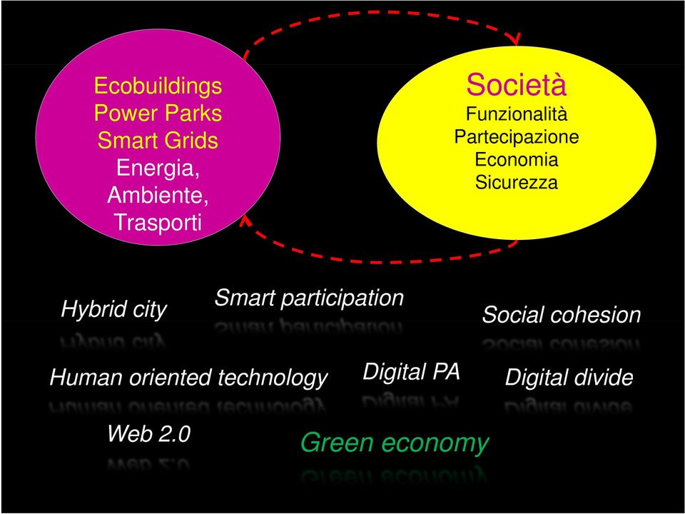 Sicurezza Hybrid city Smart participation Social cohesion